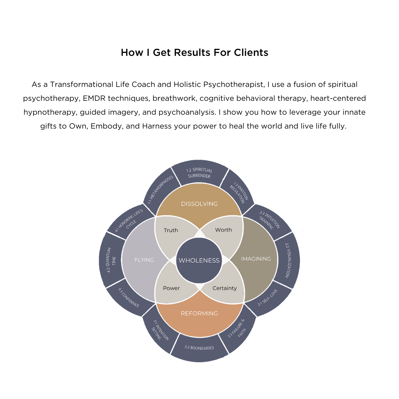 Copy of How I Get Results For Clients